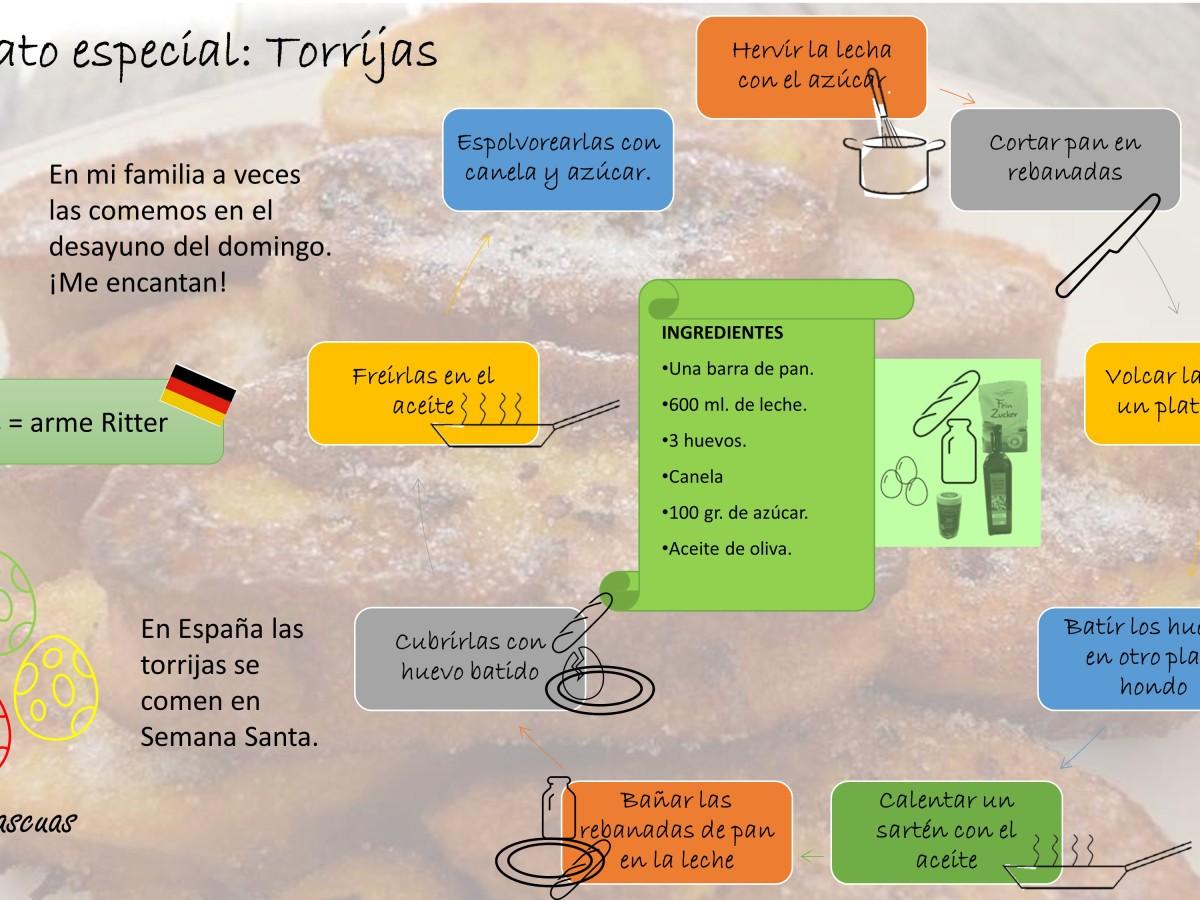 Infografik zu Torrijas Rezept